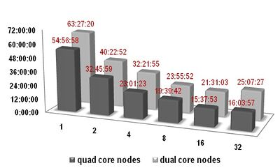 nodes efficiency comparison for 120,000 element LS-DYNA job